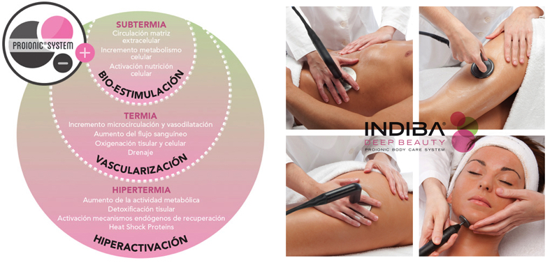 tratamiento indiba